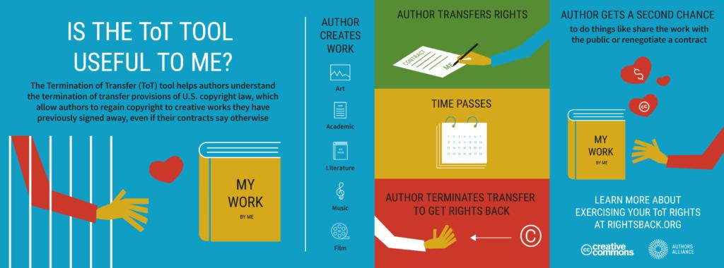 creative commons infographic